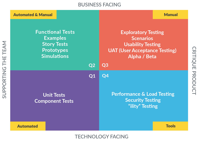 Agile-Testing-Quadrants-GAT-cropped