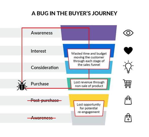 bug-in-buyers-journey