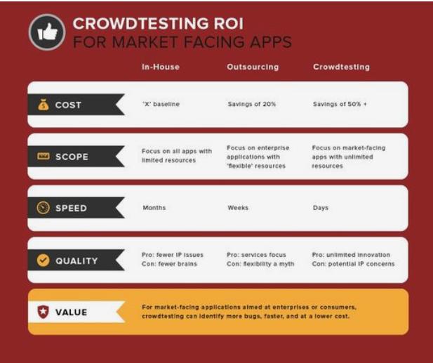 Copy of crowdsourced testing-1