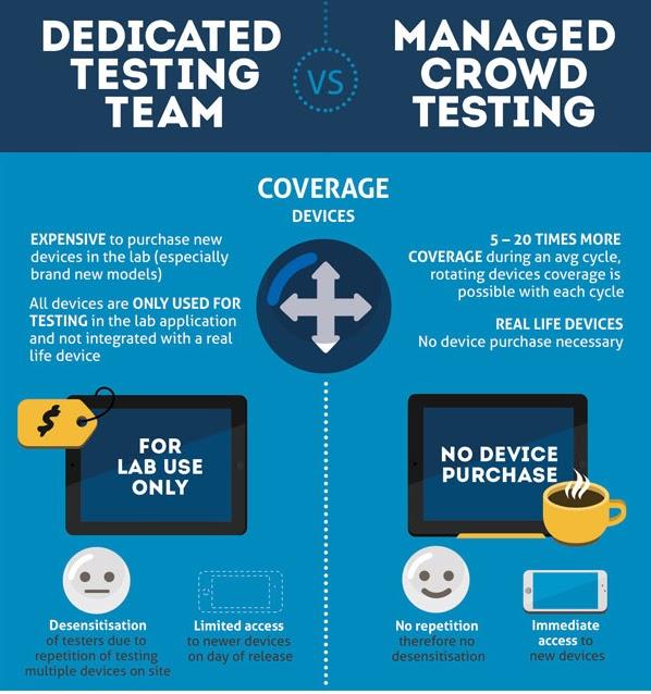 Copy of crowdsourced testing