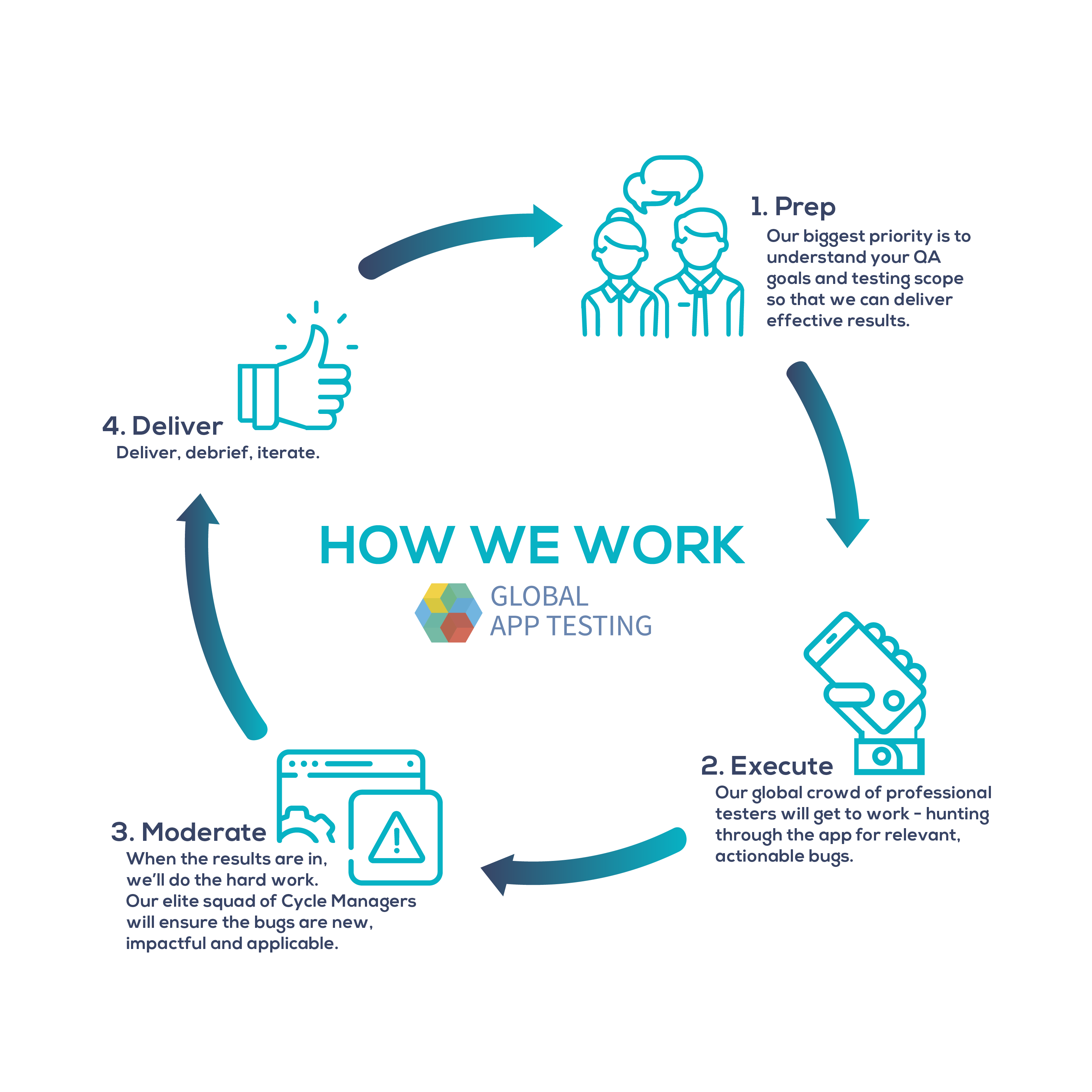 How_we_work_graphic-01 (2)