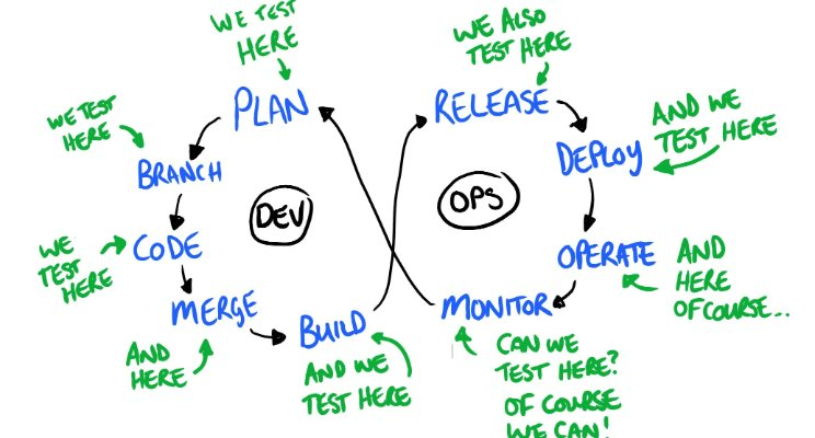 Dan Ashby continuous testing model