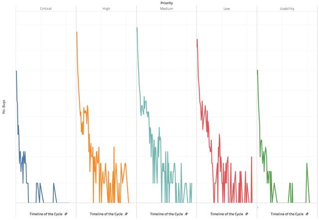 timeline-bug-cycle.png