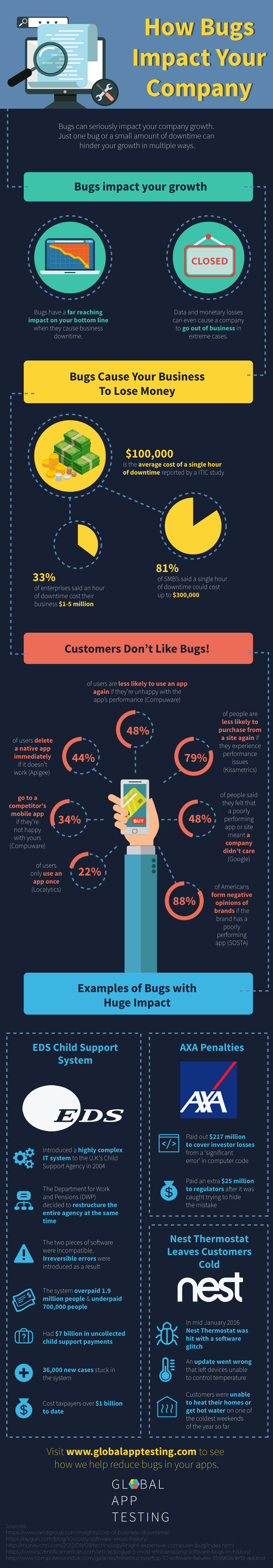 infographic how bugs impact your company