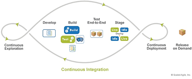 Using-continuous-integration