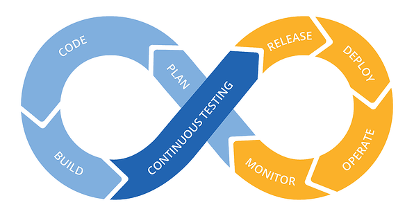 continuous-testing-diagram