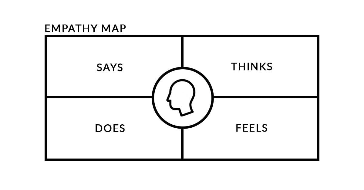 empathy-map-v2