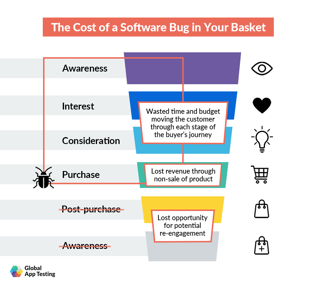 the-cost-of-a-software-bug-in-your-basket