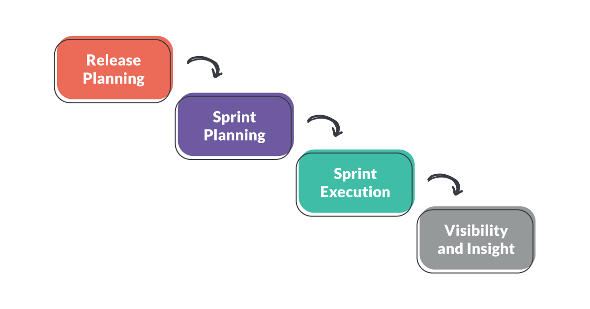 Exploratory Testing in Agile Teams