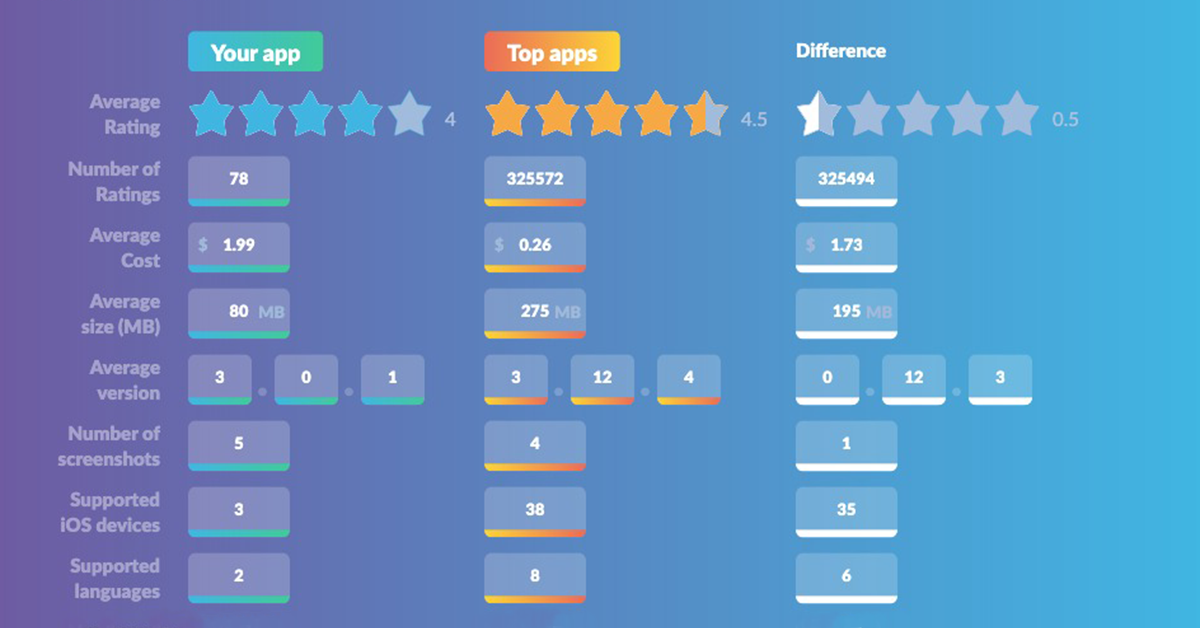 How to Improve Your App Store Rating