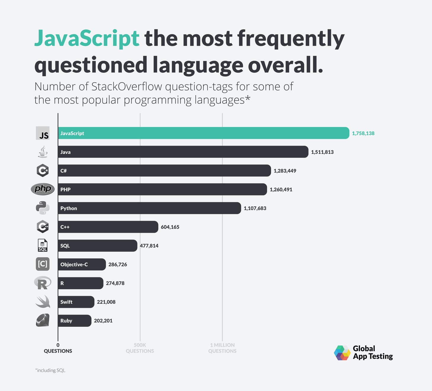JavaScript is the most frequently questioned language on StackOverflow overall.