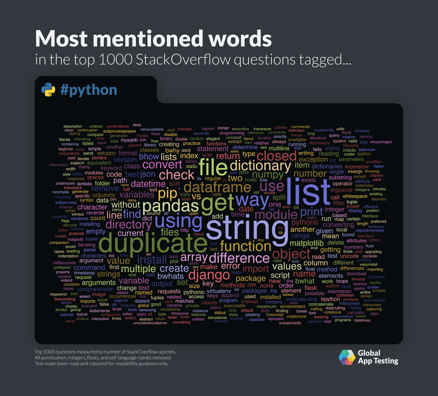 Most mentioned words for Python on StackOverflow.
