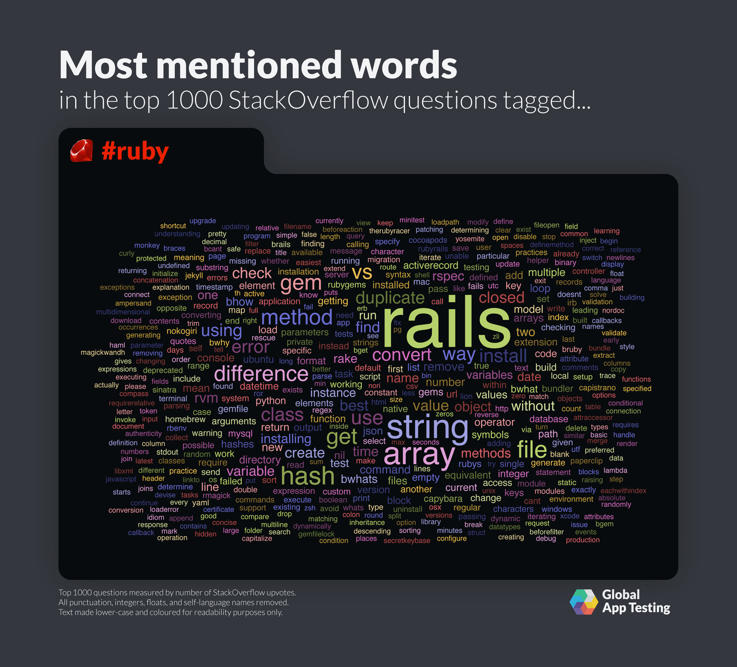 Most mentioned words for Ruby on StackOverflow.