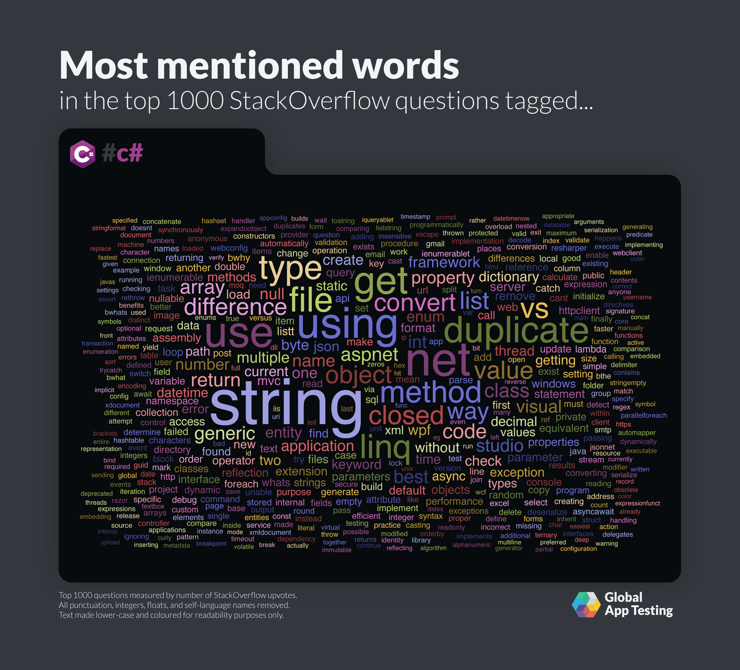 Most mentioned words for C# on StackOverflow.