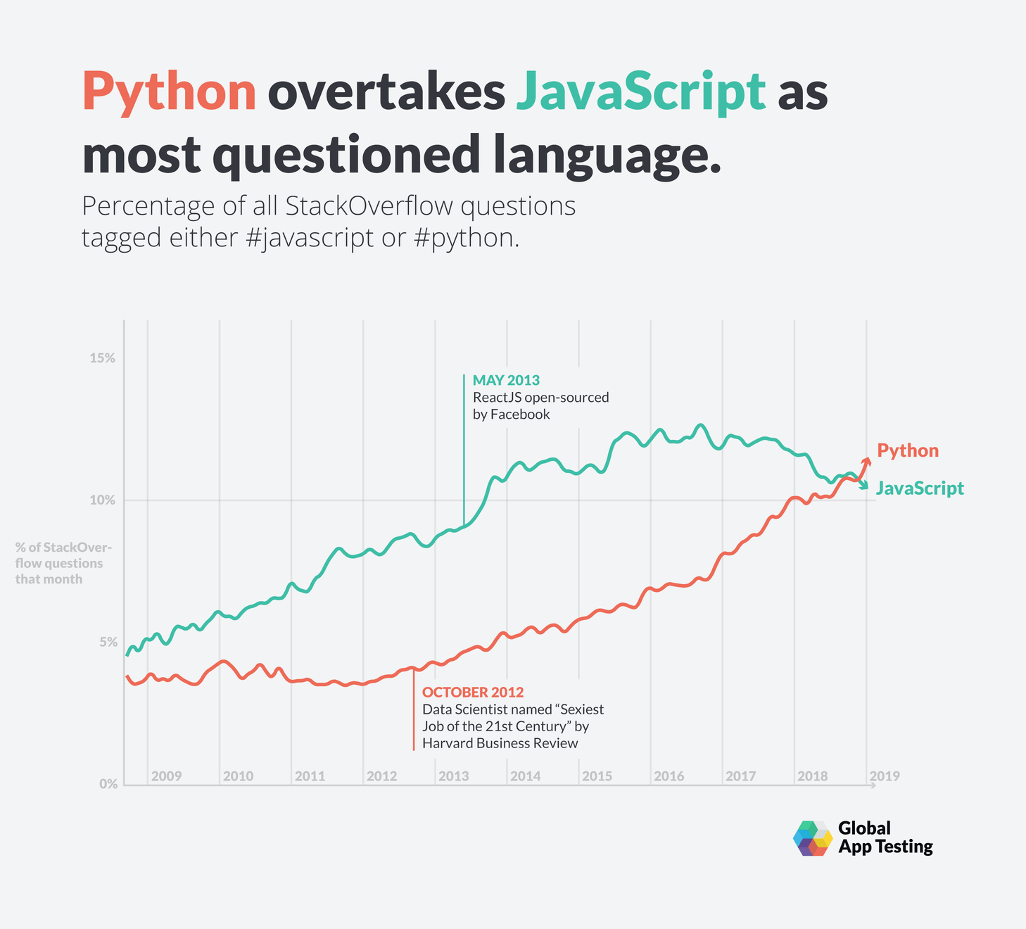 Python will overtake JavaScript in 2019 as the most questioned language.