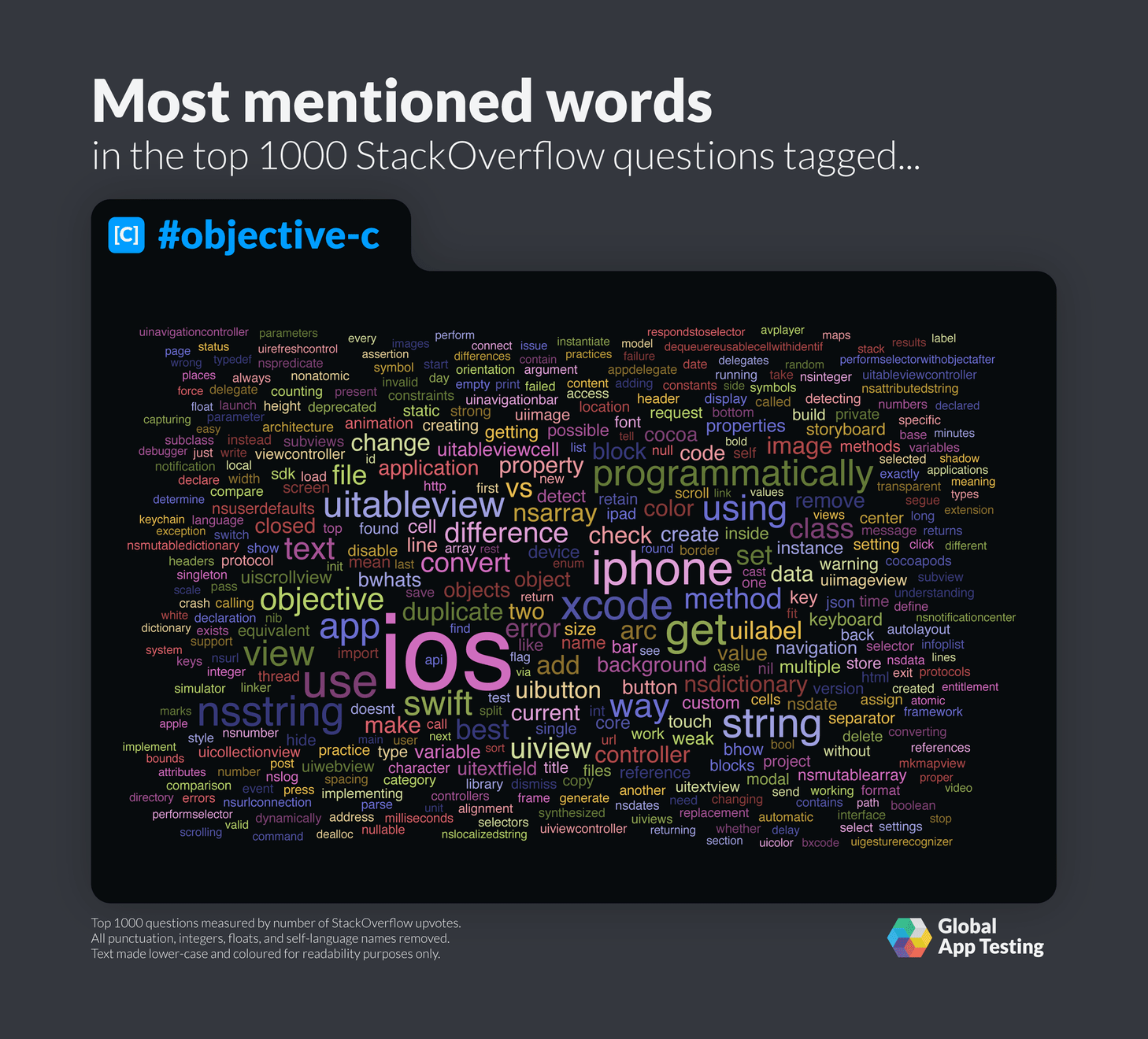 Most mentioned words for Objective-C on StackOverflow.