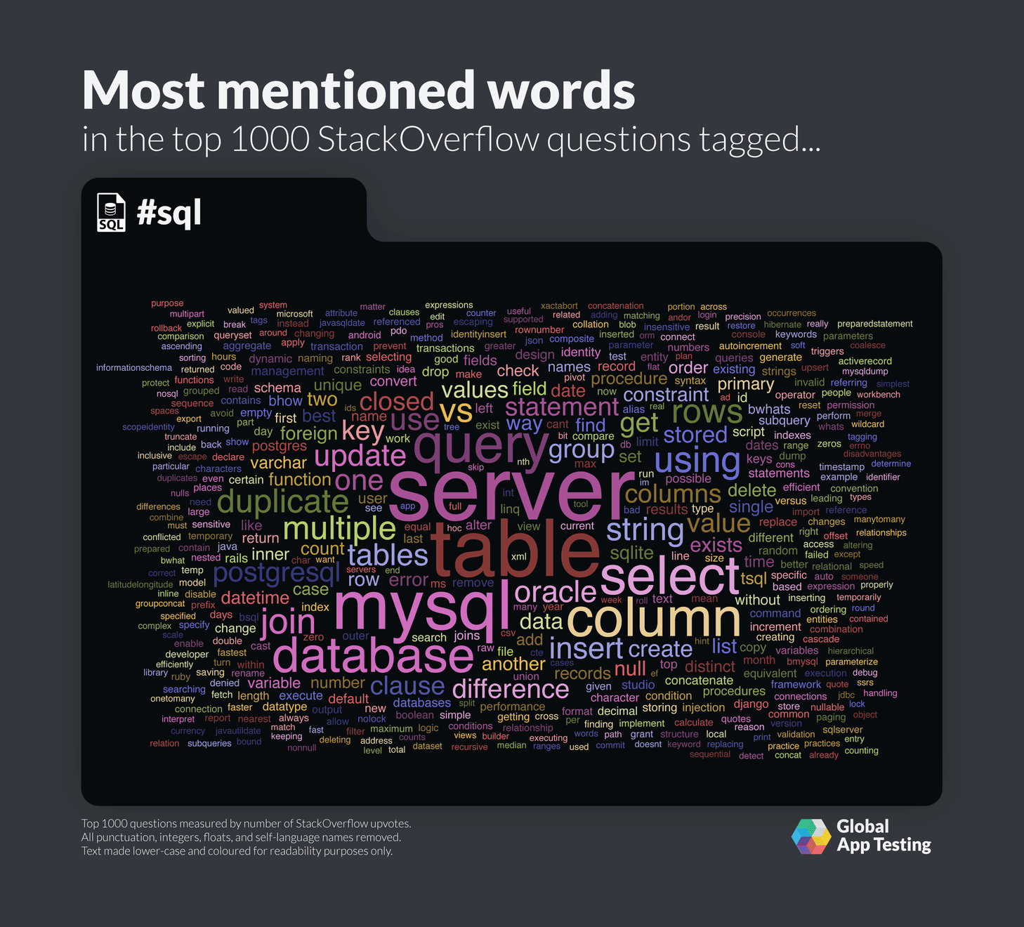 Most mentioned words for SQL on StackOverflow.