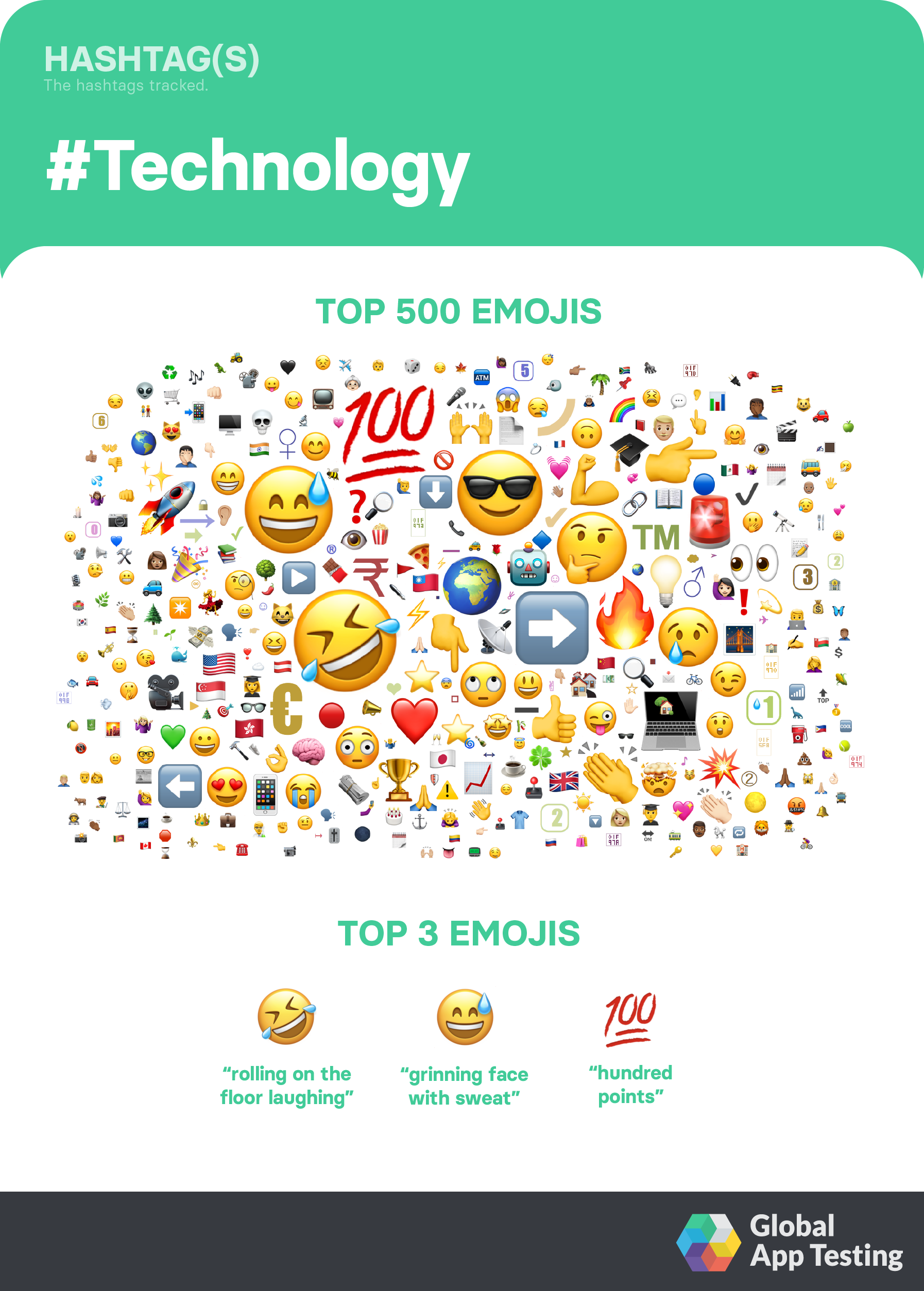 Twitter's Most Trending Emojis will Bring Your Apps to Life